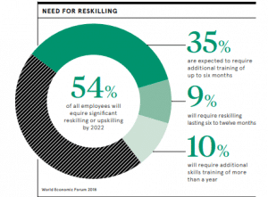 Reskilling - Raconteur report 2019 highlights